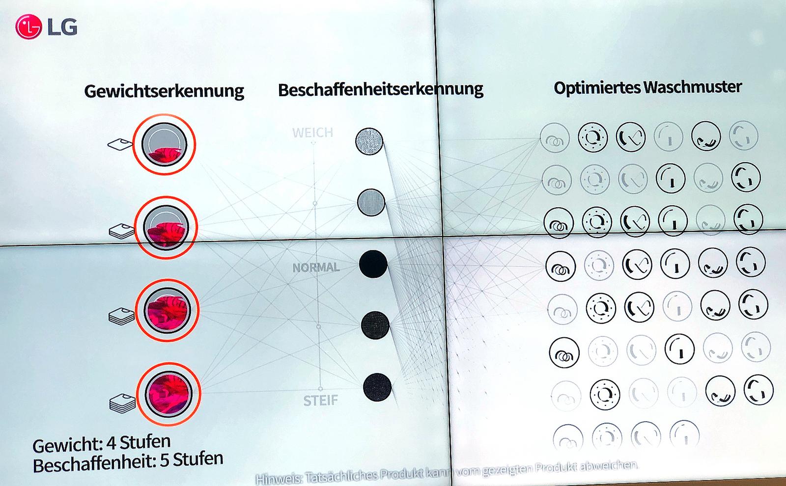 Künstliches neuroyales Netz (ANN) zur Steuerung  eines Waschmaschinenprogramms bei LG Electronics